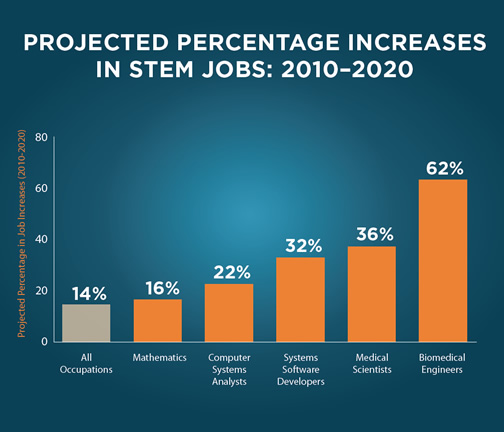 Bar graph of the projected percentage increases in STEM jobs from 2010-2020. Biomedical engineers are said to increase 62% in those ten years.